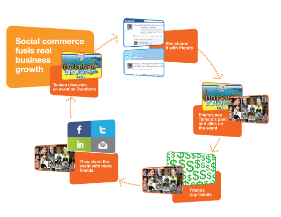 social_commerce_fuel_2010v4