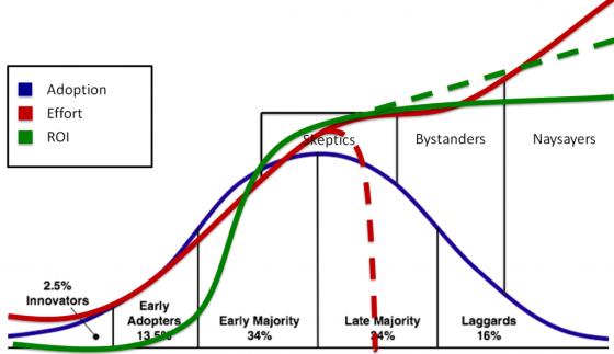 adoption-curve-4-1024x591